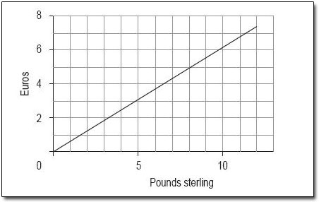 Figure 1 Conversion Of Pounds Sterling To Euros February 2000